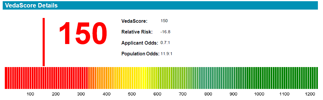 bad_credit_score_veda_report