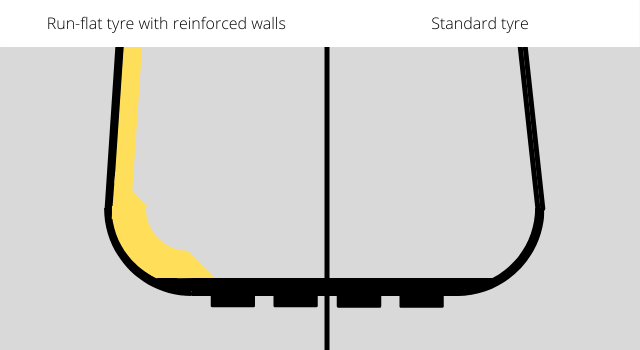 Run-flat tyre with reinforced walls